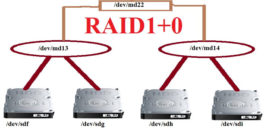 raid1+1