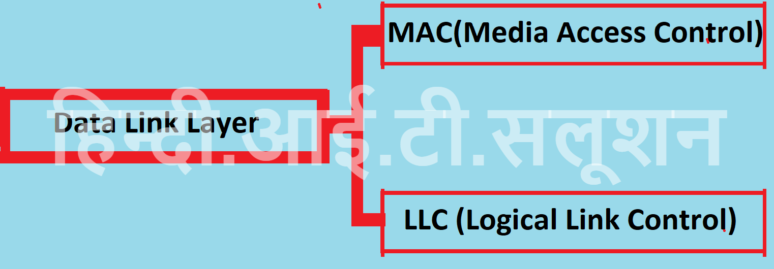 data link Layer in hindi