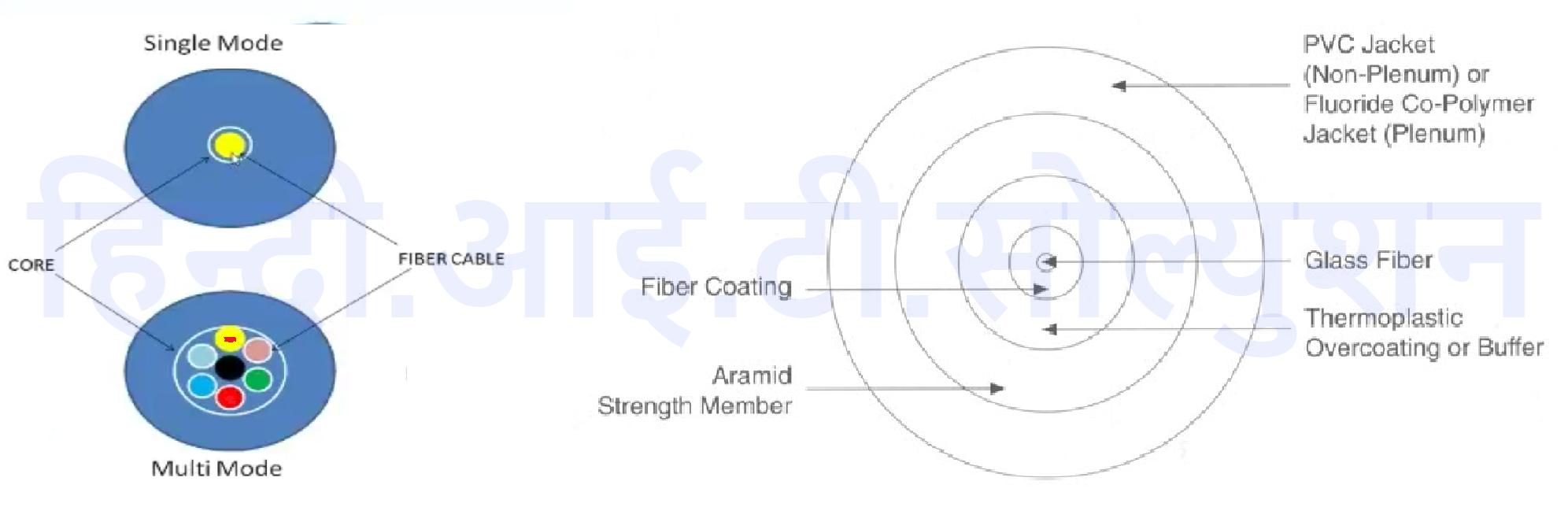 about optic fiber in hindi