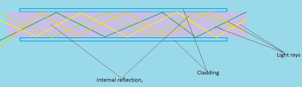 optical fiber multimode