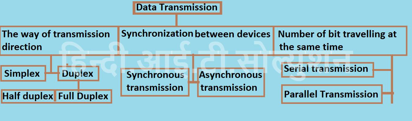transmission mode